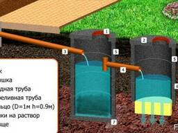 Монтаж наружной канализация под ключ для частного дома