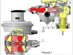 Регулятор давления газа домовой РДГД