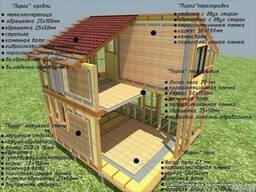 Строительство каркасных КФТ домов под ключ