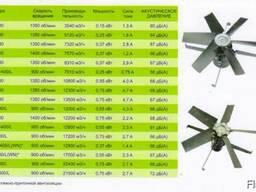 Вентиляторы промышленные для птичников, свиноферм, складов